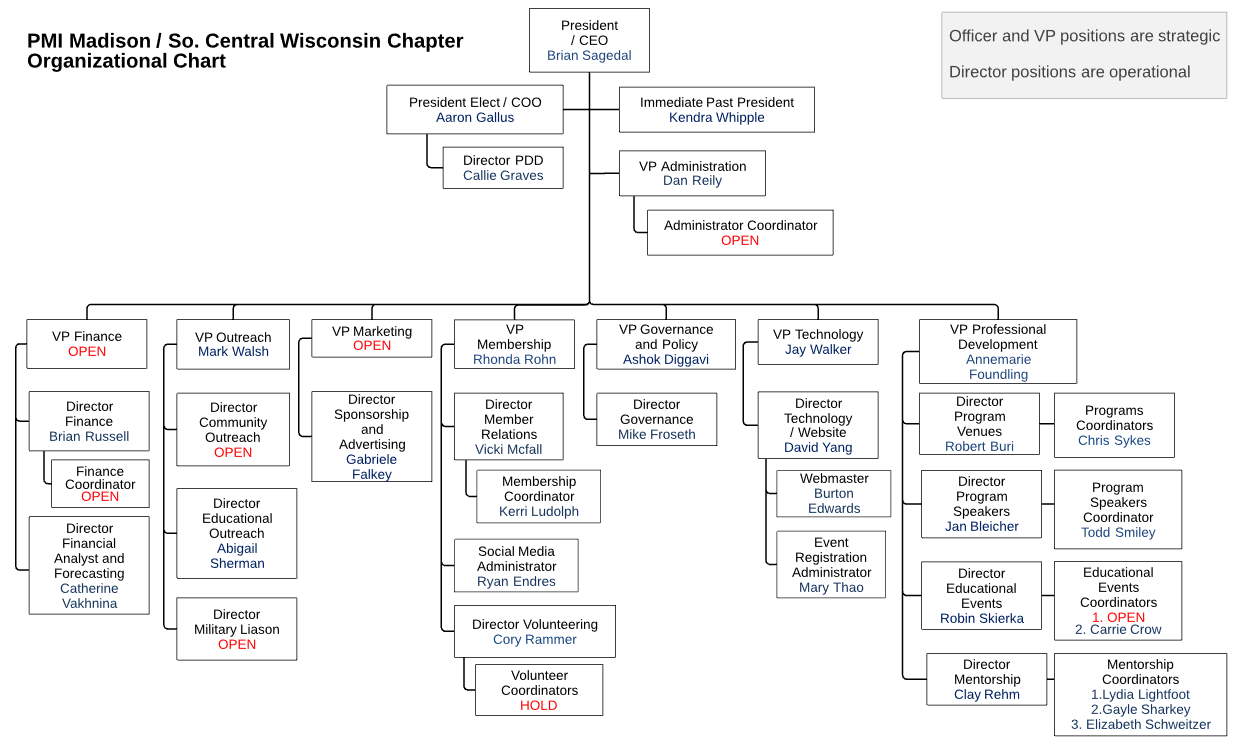 PMI Madison S Central Wisconsin Chapter OrgChart 7Aug2017